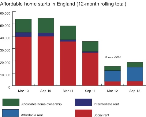 Affordable homes starts in England