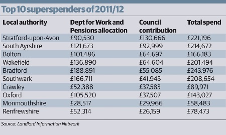 Top DHP spend table