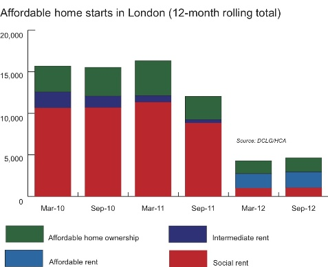 Affordable home starts in London