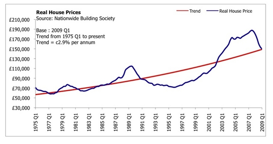 Inside Housing Comment On The Rebound