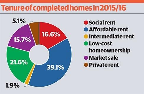 Inside Housing Home Meet The Top 50 Biggest Builders